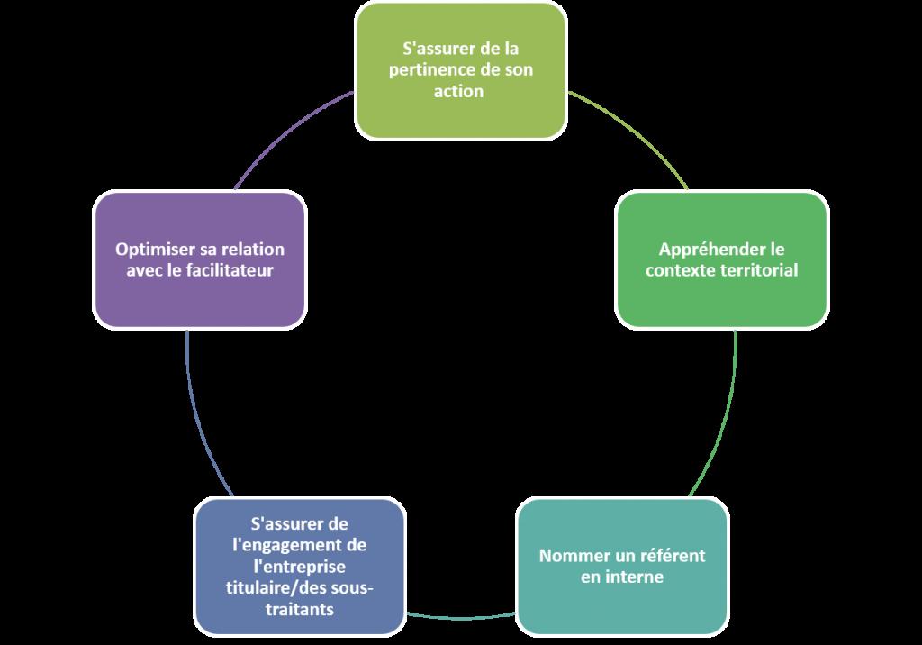 FCS schéma2